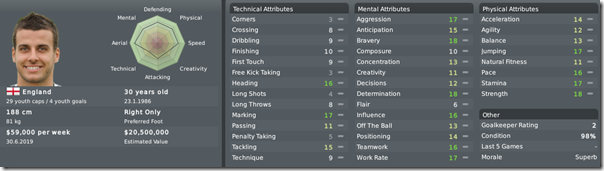 Steven Taylor in Football Manager 2010