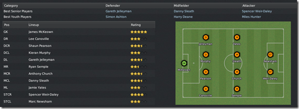 Boston United squad in Football Manager 2011