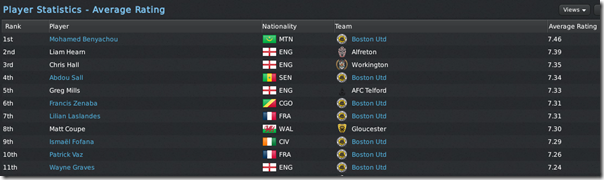 7 Boston United players in average rating stats, FM 11