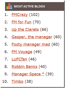 FM Crowd most active blogs ranking