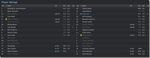 Player ratings in playoff final, FM 2011