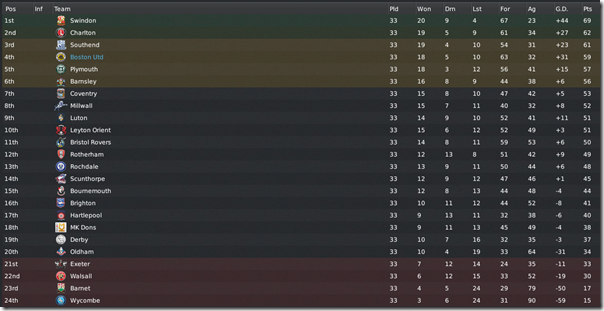 Boston United at the 4th position in League 1, FM 11