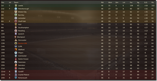 Boston United finished the season at the 13th position
