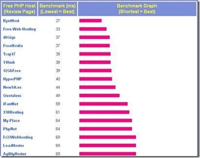 free-web-hosting-benchmark