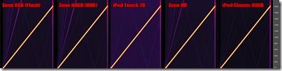 PMP Performance - Sweep Harmonics - Load
