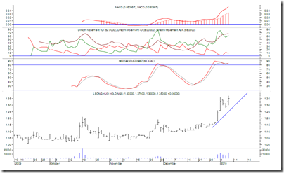 leoghup-chart