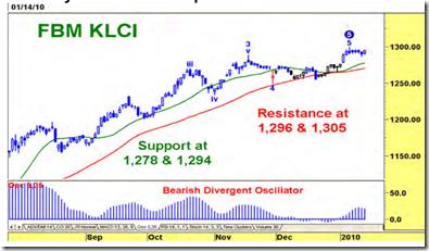fbm-klci-chart-2010-01