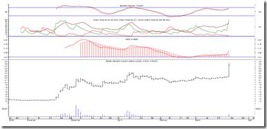 jernih-latest-chart