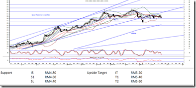 AMMB-latest-chart
