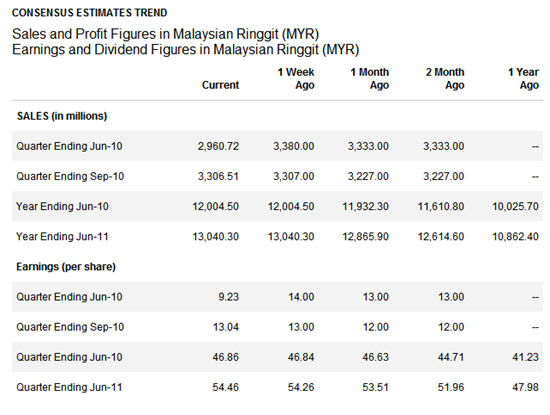 maybank-trend
