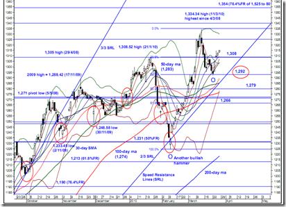 fbm-klci-latest-chart