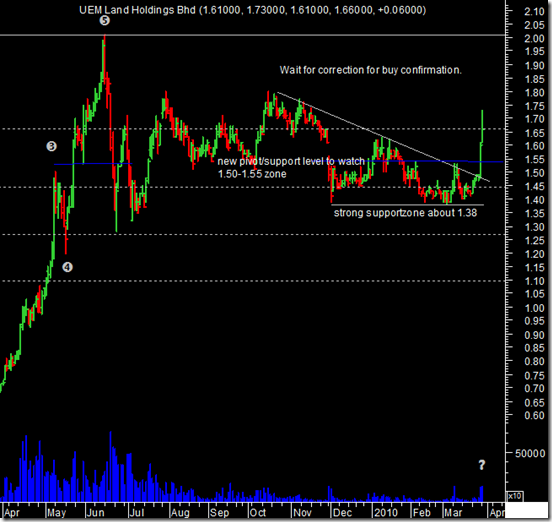 uemland-malaysia-stock