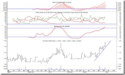 yspsah-latest-chart