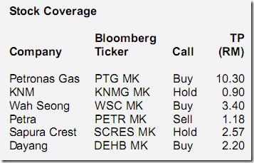 klse-oil-gas-stocks-coverage