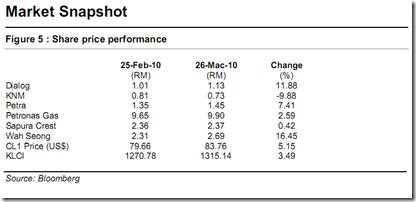 oli-gas-stocks-snapshot