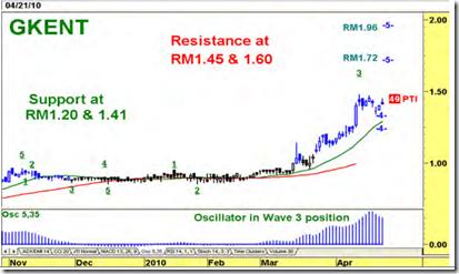 gkent-latest-chart