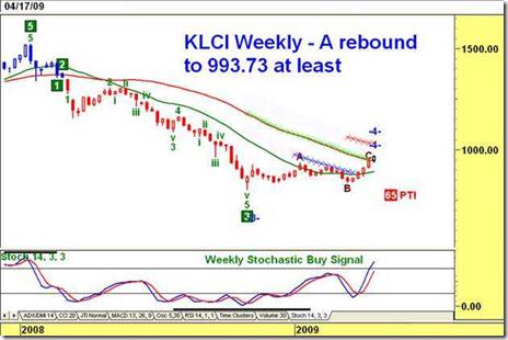 2009-04-20 klse index