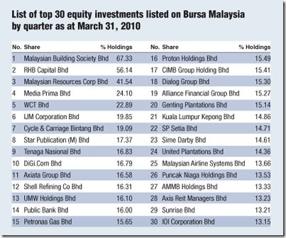 epf-investment
