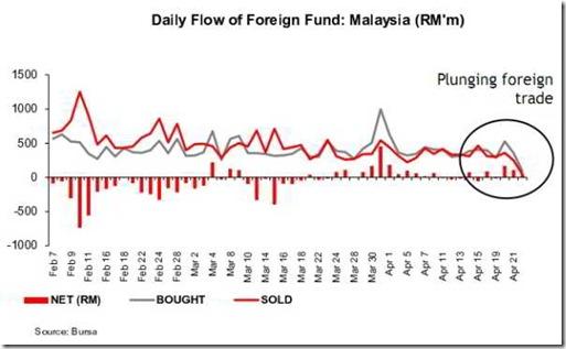 bursa-malaysia-foreign-flow
