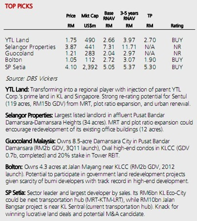 malaysia-propery-stocks-to-pick