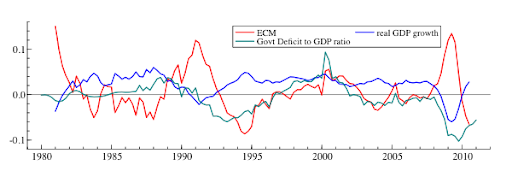 Fiscal Equilibrium in the UK