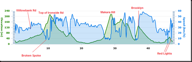 HospiBikeRide - Elevation and Speed Profile