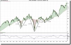 S&P 500 INDEX Verlauf ab 1975