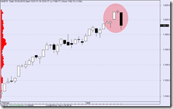 s&p daily candle 16042010