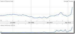 google trends griechenland