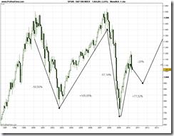 S&P 500 INDEX monatlich