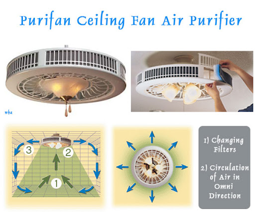 Purifan Ceiling Fan Circulating Air Purifier with Filters Cool Gadget Global Warming Dimming Breath Health Problem Image