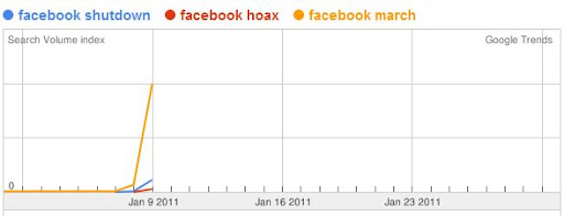 google trends hot news search volume Facebook march