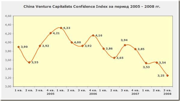 Динамика индекса доверия венчурных инвесторов