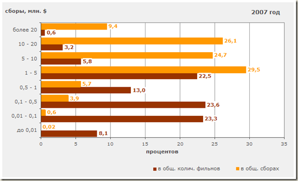 Распределение фильмов по уровню сборов 2007 г. - диаграмма