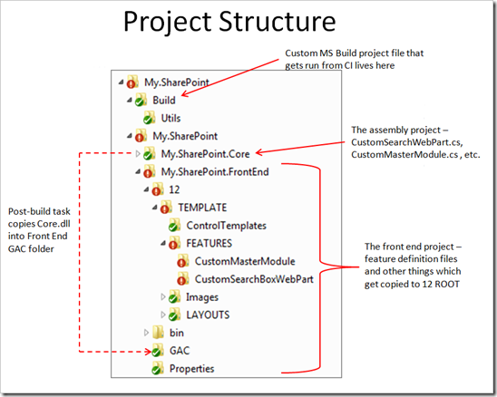 ProjectStructure