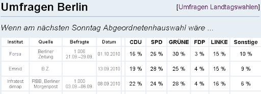 http://lh3.ggpht.com/_t_ujyXPvS2U/TKo7LEC0U7I/AAAAAAAAAM4/vr0xM1u0jrM/Umfrage_Berlin.png
