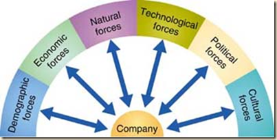 macro and micro environmental factors which influence marketing decisions There are two kinds of external marketing environments micro and macro these environments' factors are beyond the control of marketers but they still influence the decisions made when.