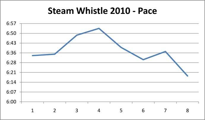 [steamwhistle2010_pace[5].jpg]