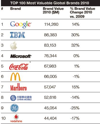 top_10_marcas
