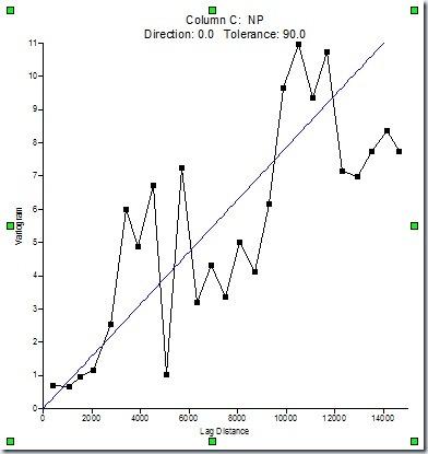 F5. Variograma