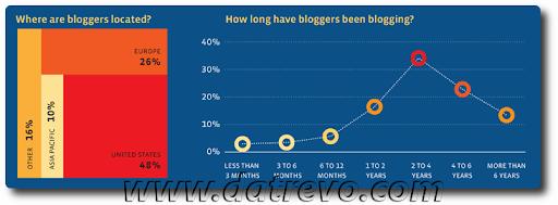 Chi c'è nella Blogosfera