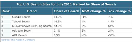 Quote di Mercato, motori di ricerca USA
