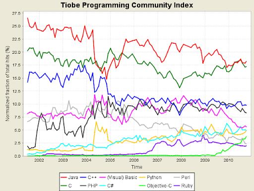 Linguaggi di programmazione, Ottobre 2010