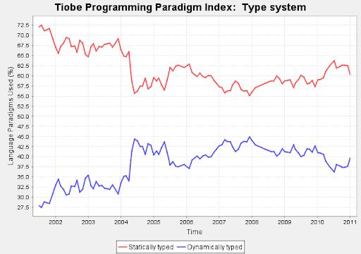 Linguaggi di programmazione, Gennaio 2010