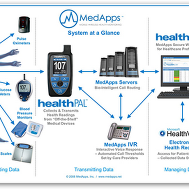 FDA approves HealthPal – Bluetooth Device that Collects from Other Reporting Devices and Sends Information to PHR – HealthVault or Google Health