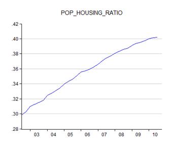 13_pop_housing