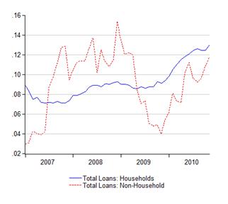 05_loan_sectors