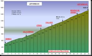 Perfil Leitariegos