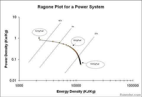 ragone-plot
