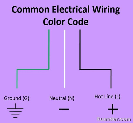 ruander com how to wire an ac electrical outlet rh ruander com AC Power Color Code European AC Color Code